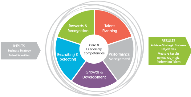 core&leadership_competencies_diagram