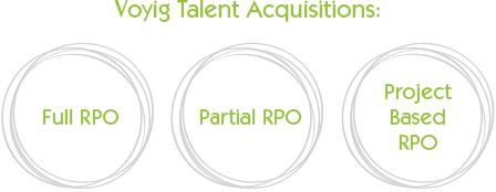 Voyig_Talent_Aquisitions_Circles_Diagram